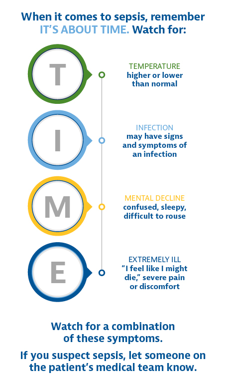 Graphic of Sepsis Symptoms for TIME acronym: Temperature is higher or lower than normal, Infection signs or symptoms, Mental decline, Extremely Iill