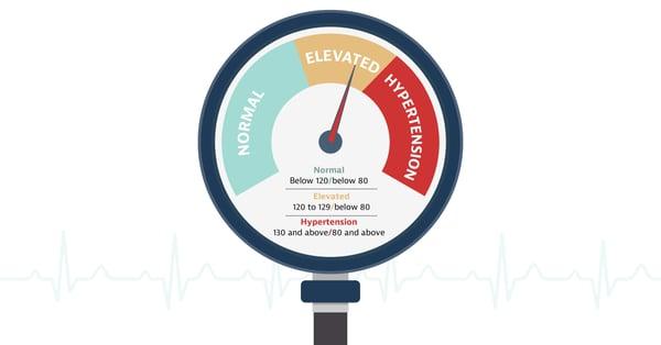 Blood Pressure Numbers