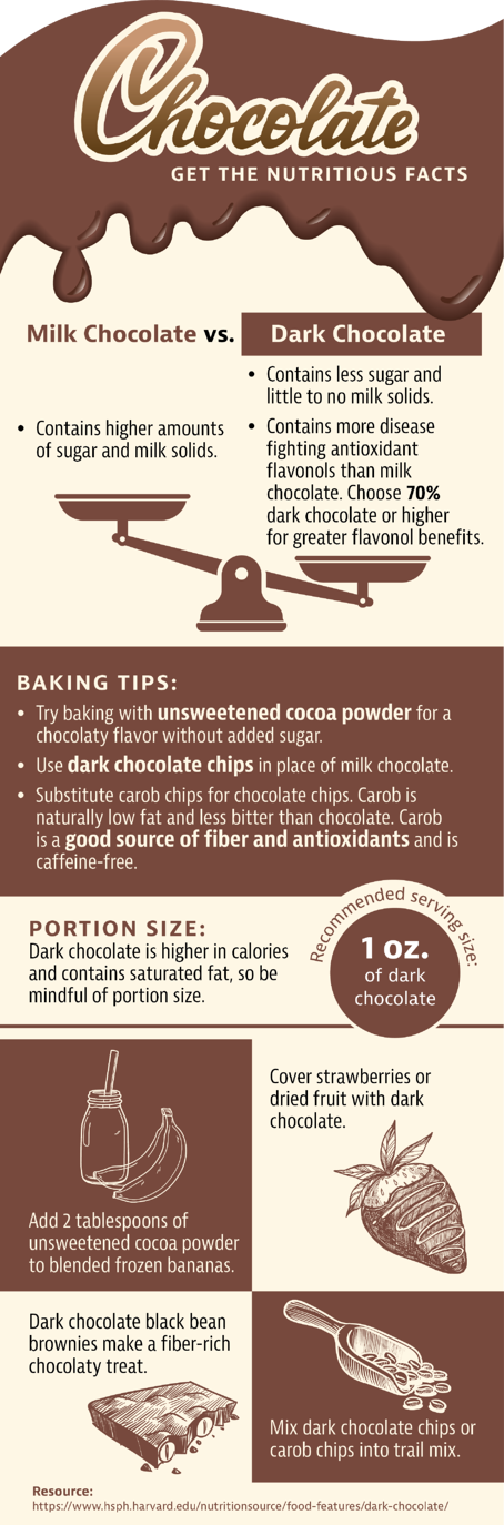 Infographic of chocolate nutrition facts