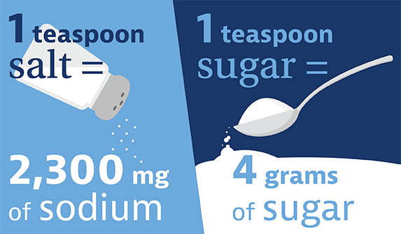 Salt and Sugar Infographic