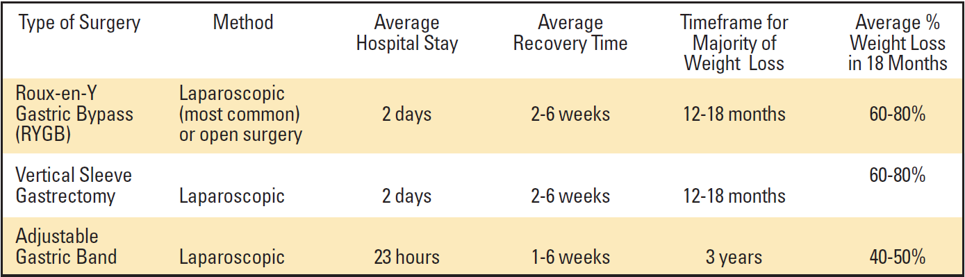 Recovery Time and Weight Loss Timeframe for Bariatric Surgery.png